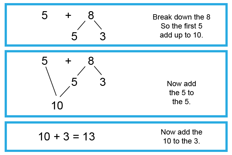 Example 2 breakdown the 8 so the first number bonds add up to 10